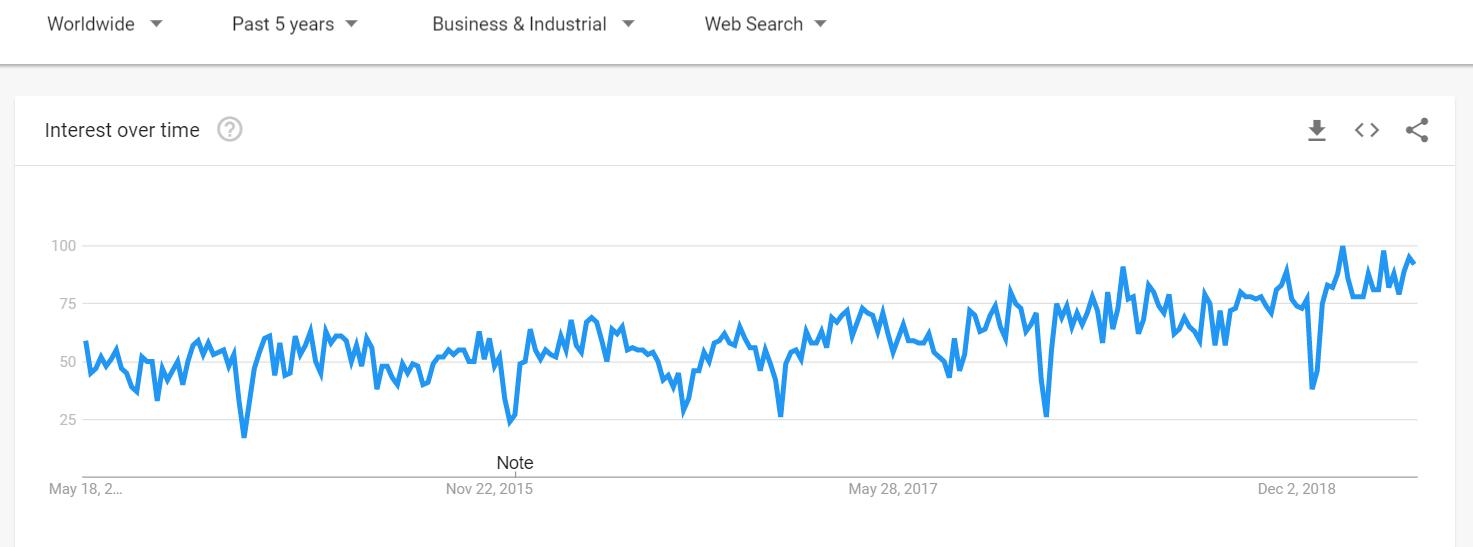 Google trends: Employer branding (Topic)