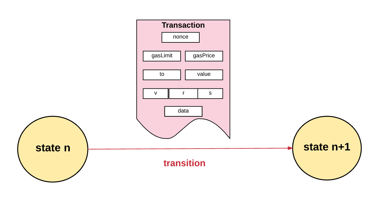 how does cryptocurrency transaction work