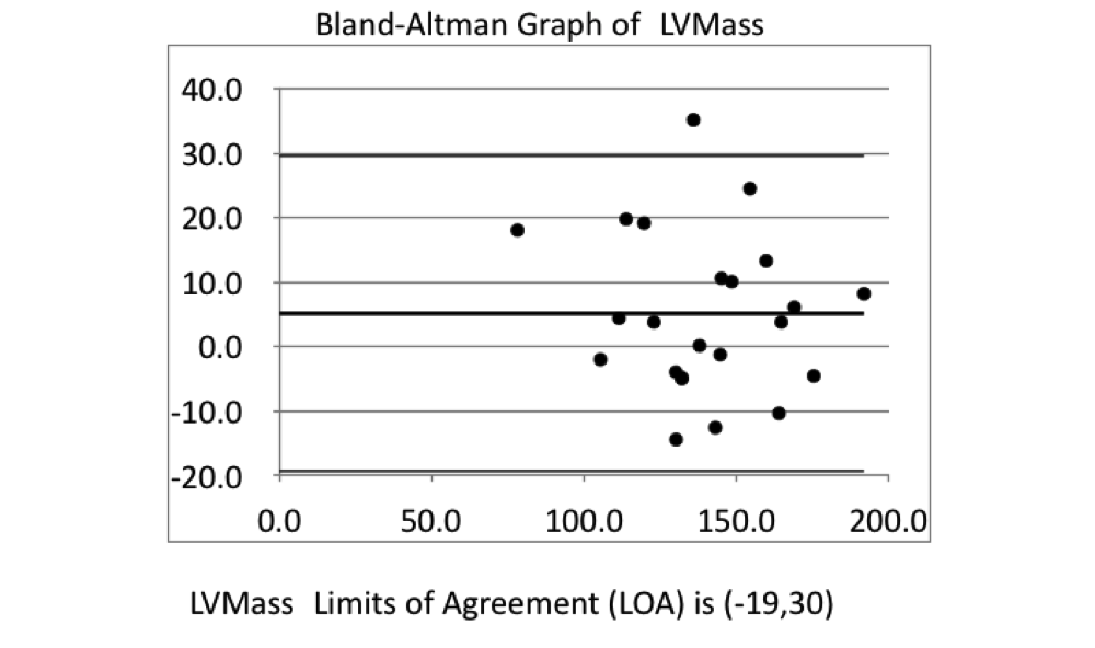 Bland-Altman Graph of LV Mass