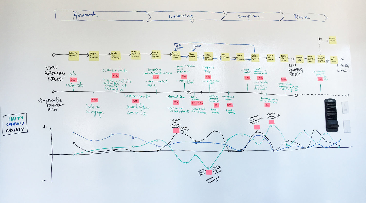 User Journey Map for CPA's