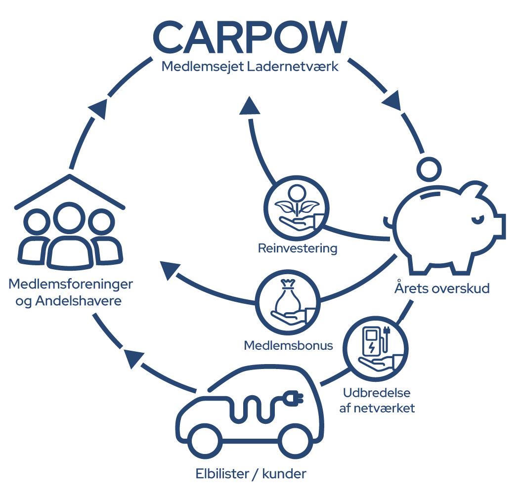 carpow a.m.b.a