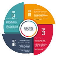 Crucial process for digital marketing
