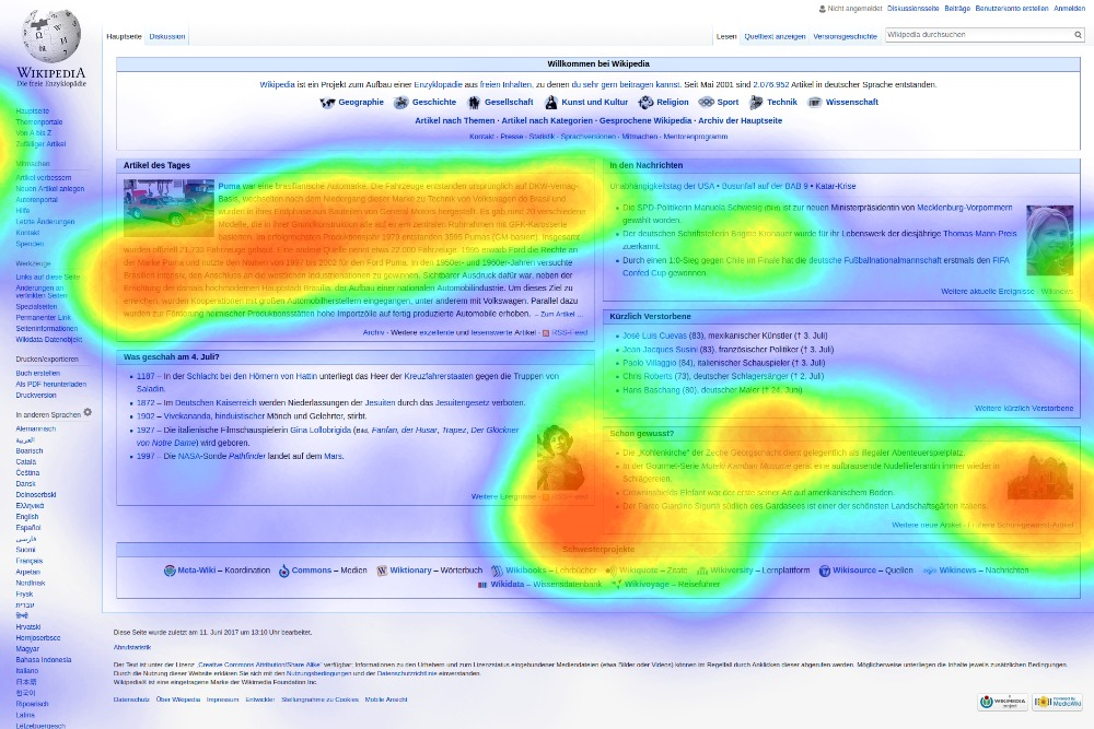 Heatmap Analysis for Conversion Rate Optimization
