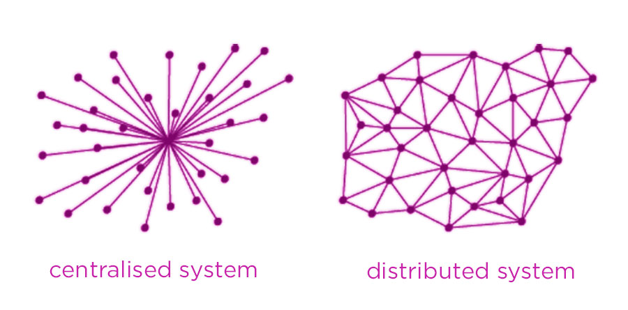 Centralised vs Decentralised Systems