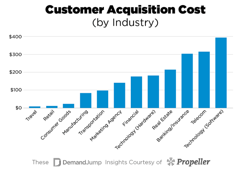 Graph showing customer acquisition cost by industry