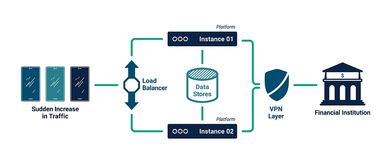 Illustrated diagram showing the function of load balancers and multiple application instances to protect from DDoS attacks and spikes in user traffic.