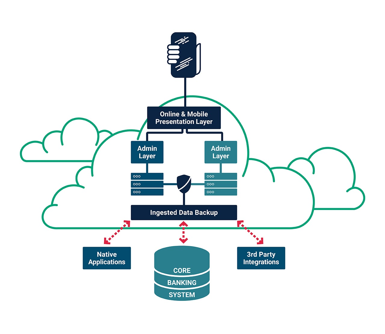 Illustrated diagram for cloud-native banking platforms that showcases how this infrastructure protects from external outages at the core banking system.