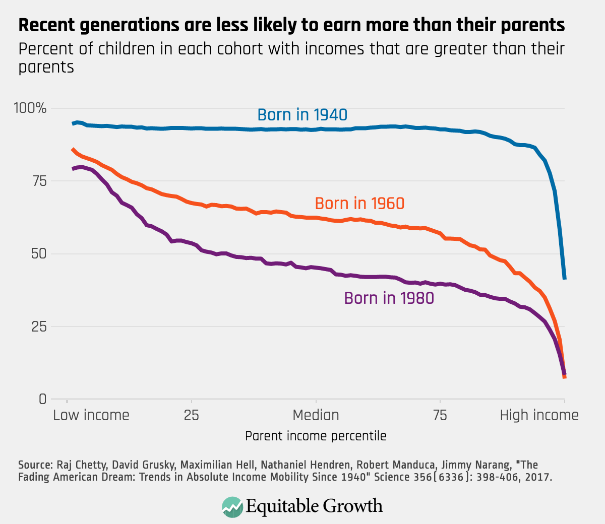 Recent Generations are less likely to earn more than parents
