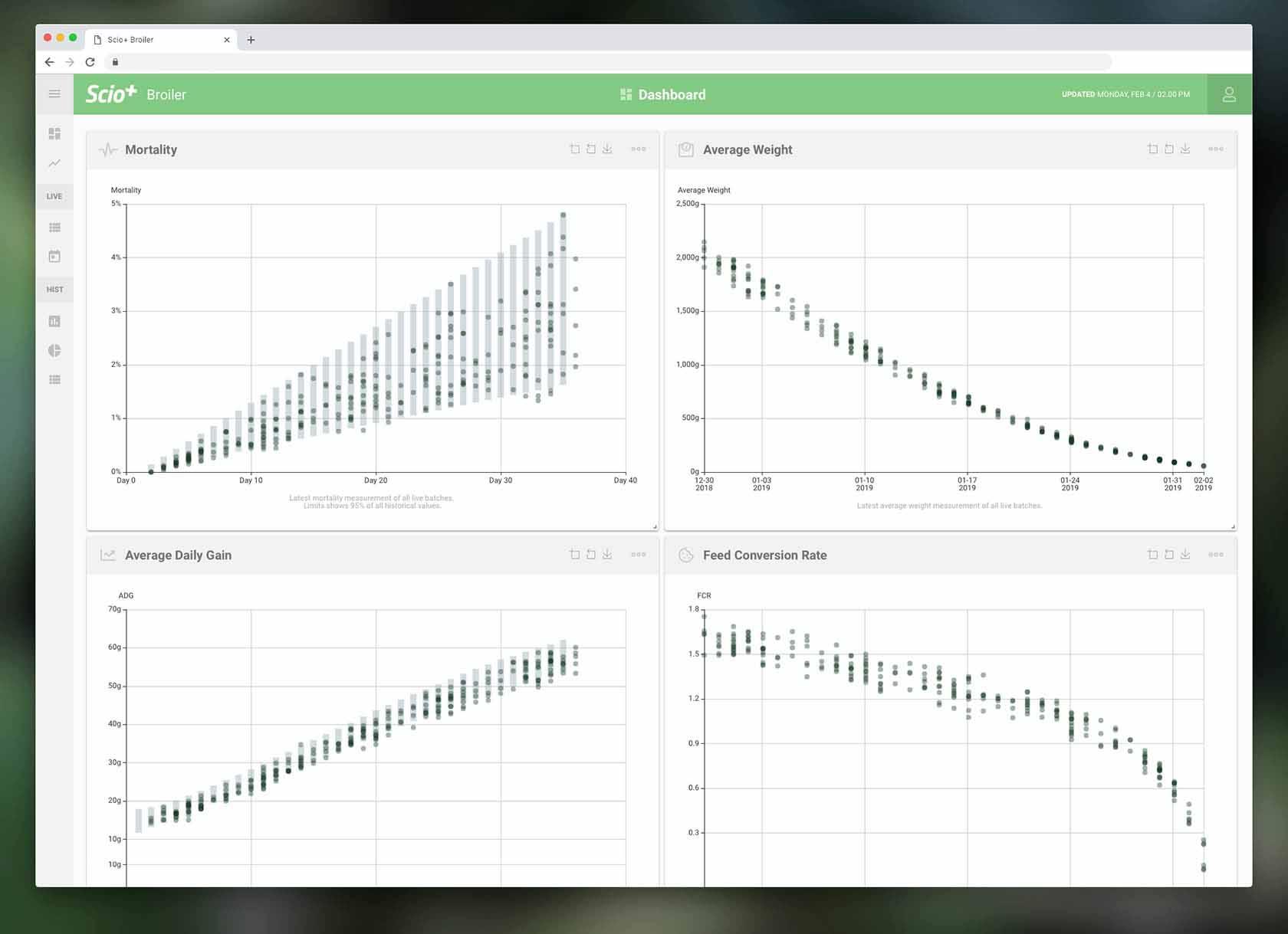Billede der viser UI design til SCIO+ dashboard