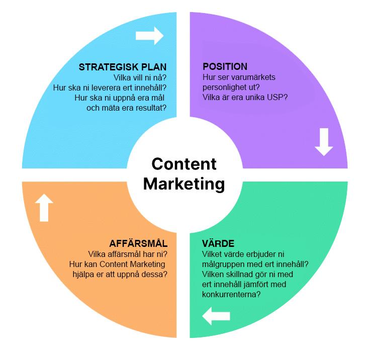 B2B-content marketing strategi