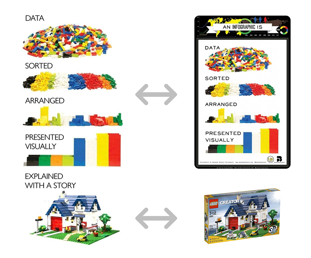Comparison of how to images were created from a series of pictures of LEGO blocks and a LEGO set.