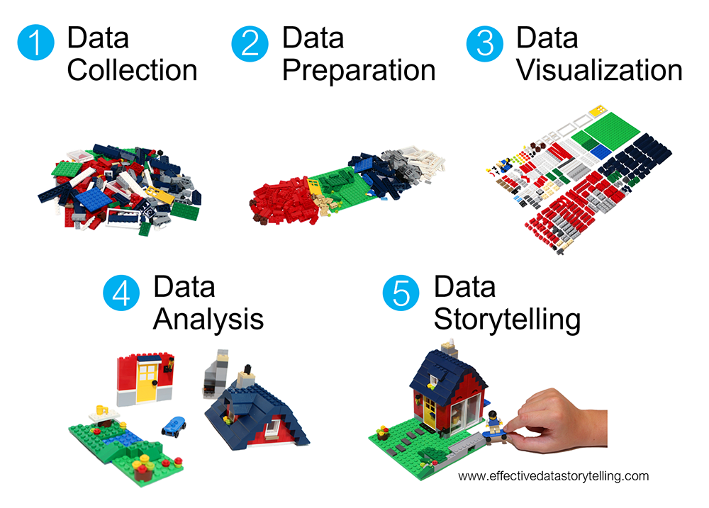 Five stages of LEGO bricks in different phases of organization and construction.