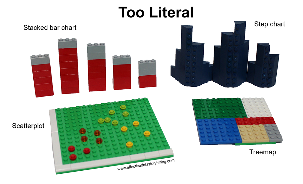 A set of four data visualizations created in LEGO pieces. A stacked bar chart, a scatterplot, a step chart, and a treemap.