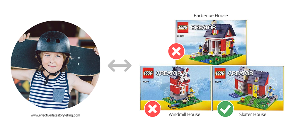 A boy wearing a helmet and holding a skateboard. An arrow is pointing to three instruction manuals for three LEGO house variations (barbeque, windmill, and skater). The Skater house has a green check mark while the others have red crosses.