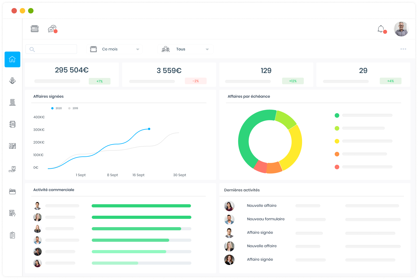 Dashboard representation for managers