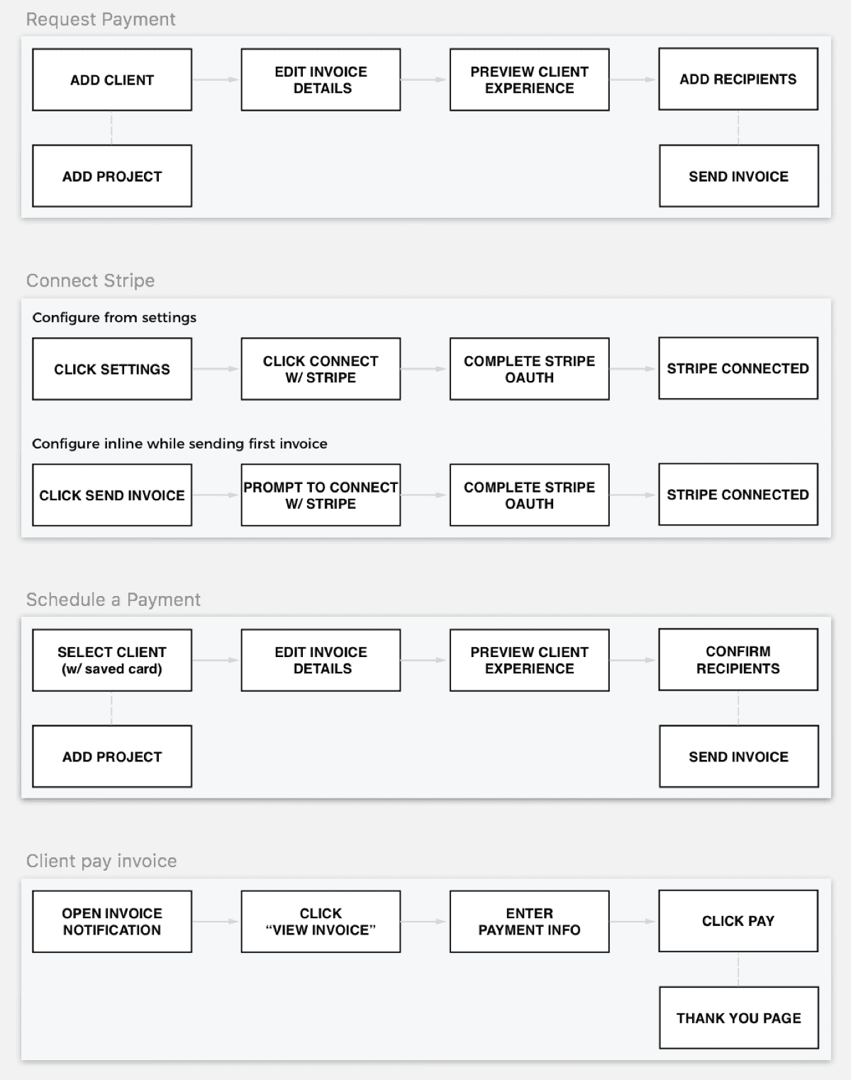 Flow diagrams for initial user actions