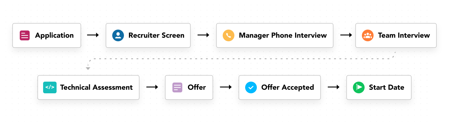 Series of recruiting workflow steps