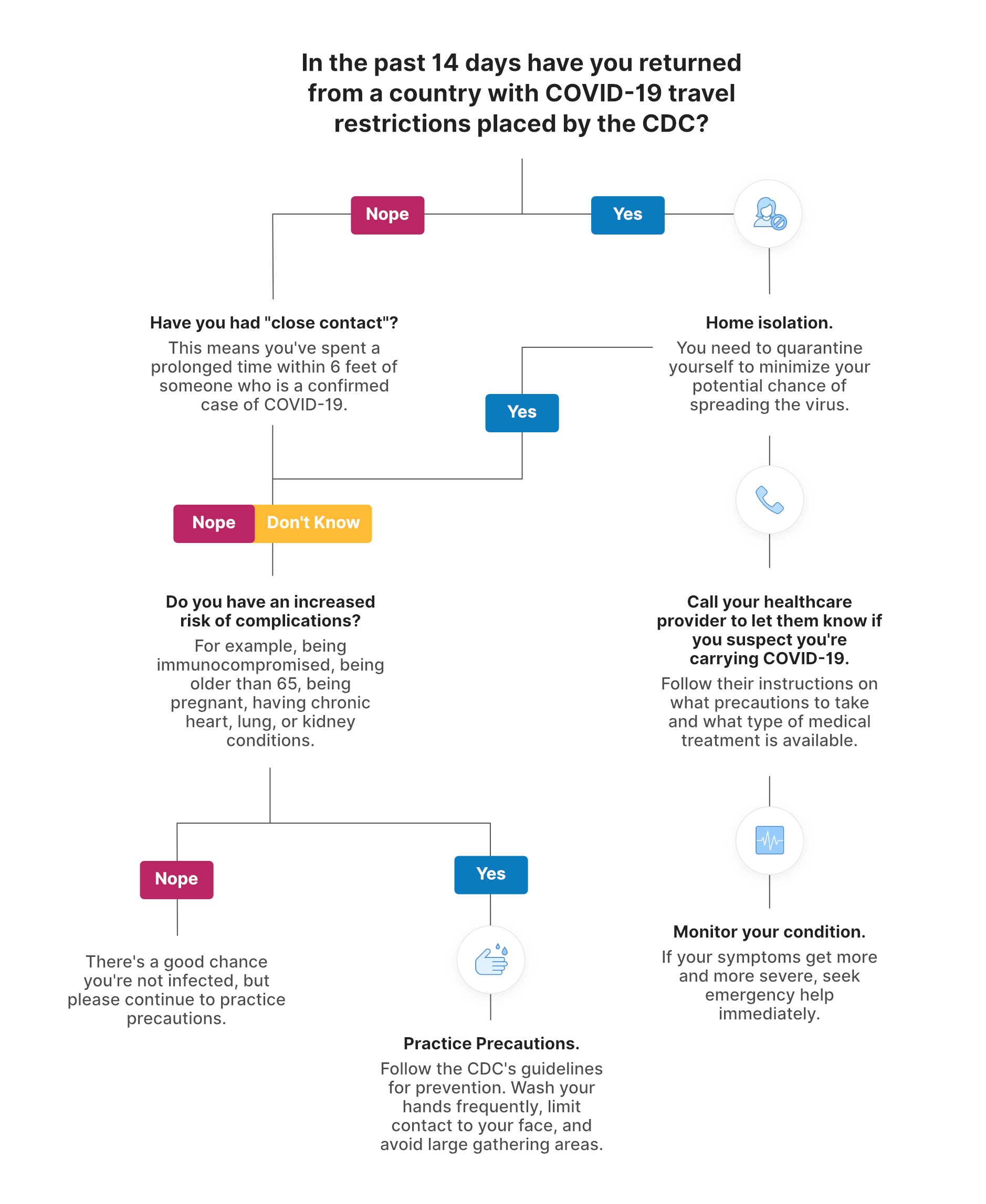 Flowchart on what to do if you suspect you might have COVID-19