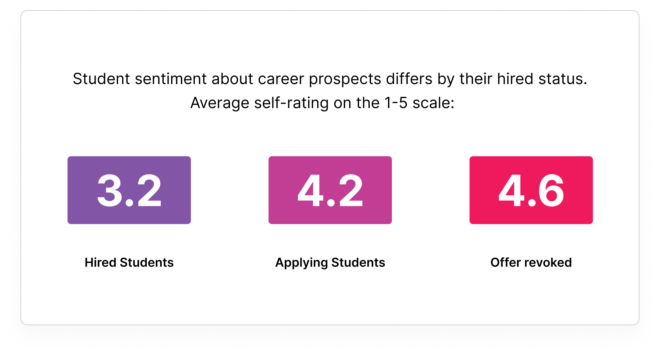 Average sentiment by student hired status