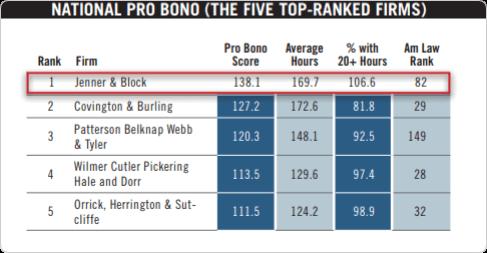 National Pro Bono chart