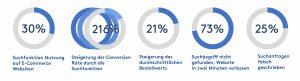 Auswirkungen der Suchfunktion im Onlineshop