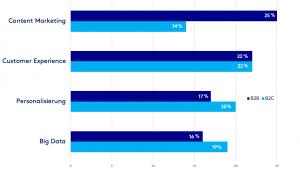 Digitale Trends 2018: Was ist im Online Handel wichtig?