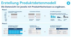 Erstellung eines Produktdatenmodells