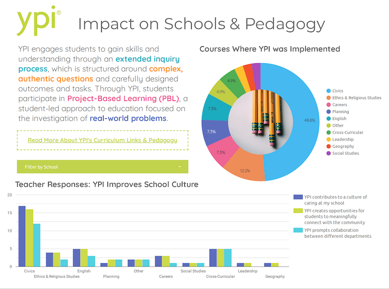 A snapshot of YPI's prototype dashboard, on their pedagogy approach