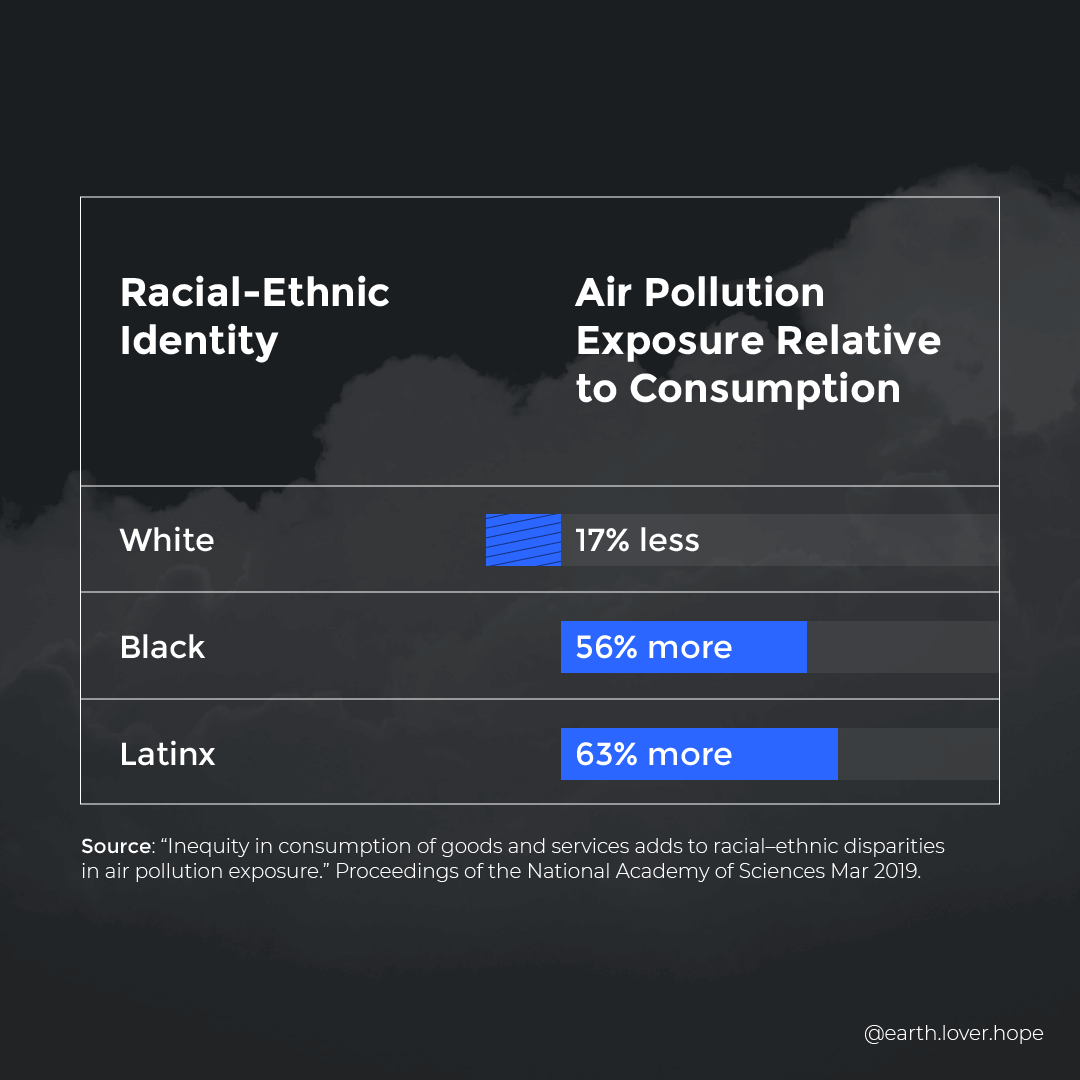 Air pollution relative to consumption. White: 17% less, Black: 56 more, Latinx: 63% more