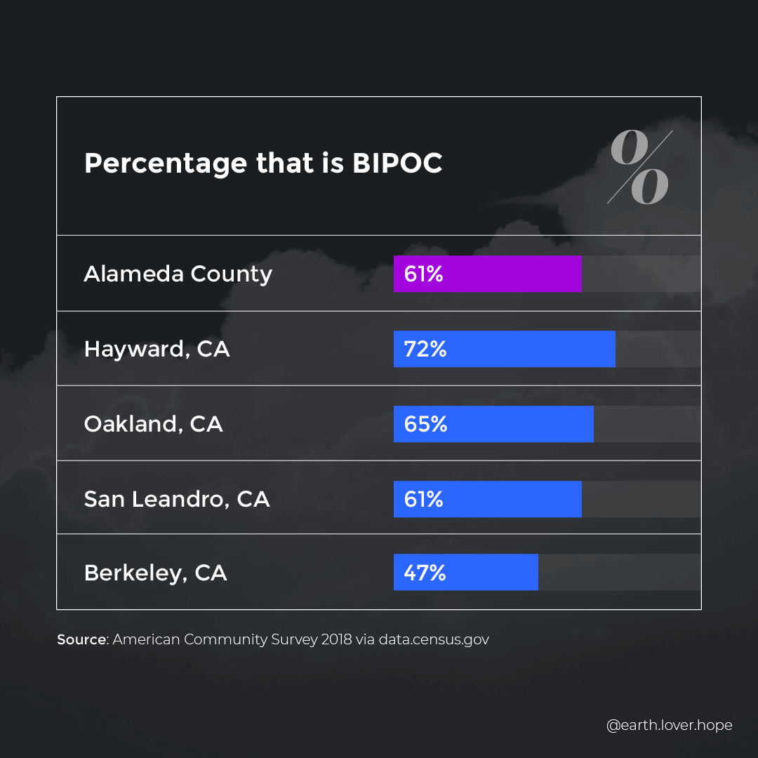 Percentage of population that is BIPOC in cities in Alameda County