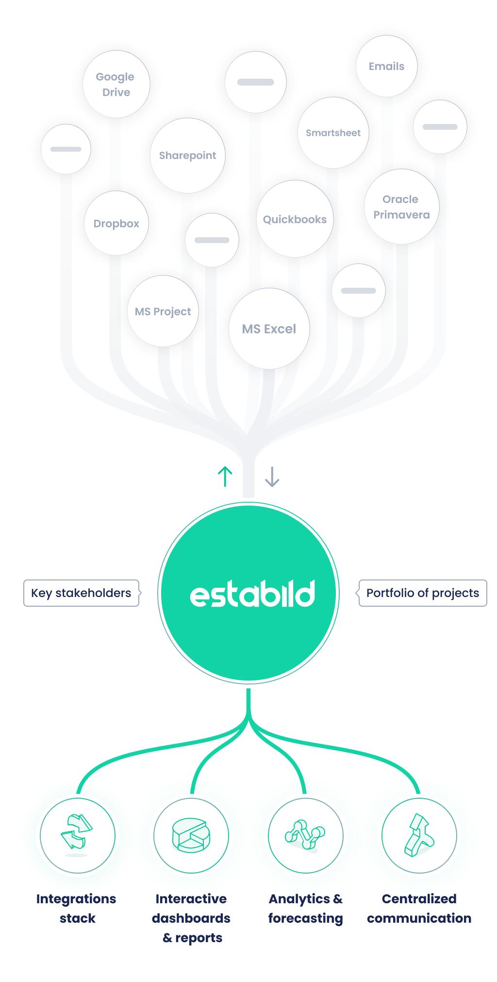 Workflow with Estabild