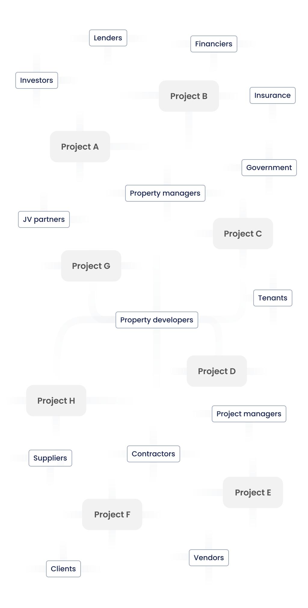 Workflow without Estabild