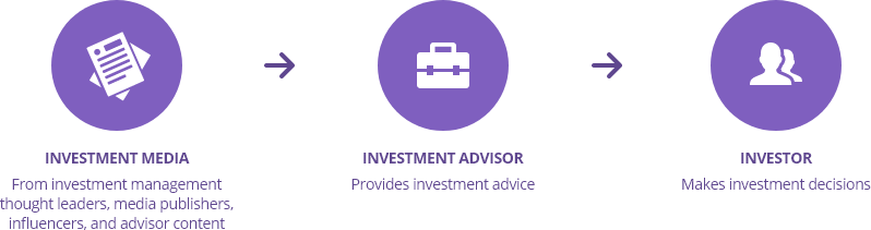 A graphic depicting investor advisor's insights and distributiom