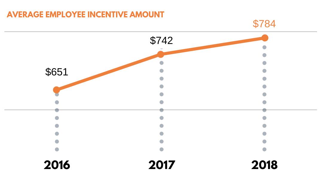 Stats on average employee incentive amount