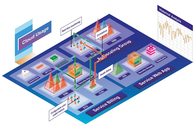 Immersive Visualization To Contextual Cloud Monitoring