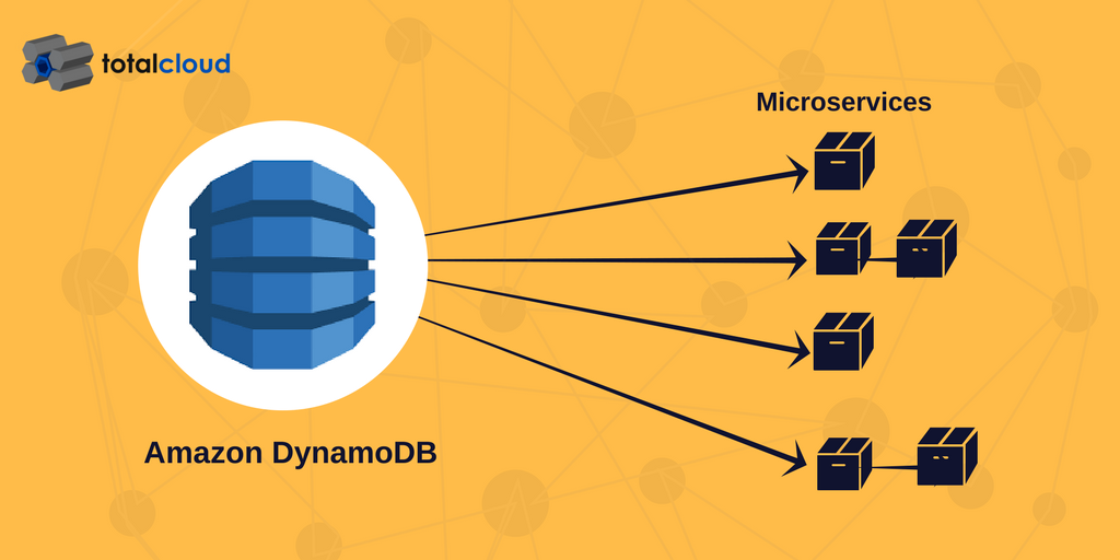 Aws Dynamodb For Serverless Microservices