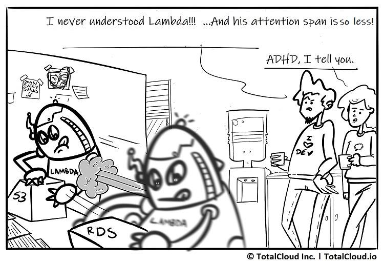 Aws Lambda Function Execution Time