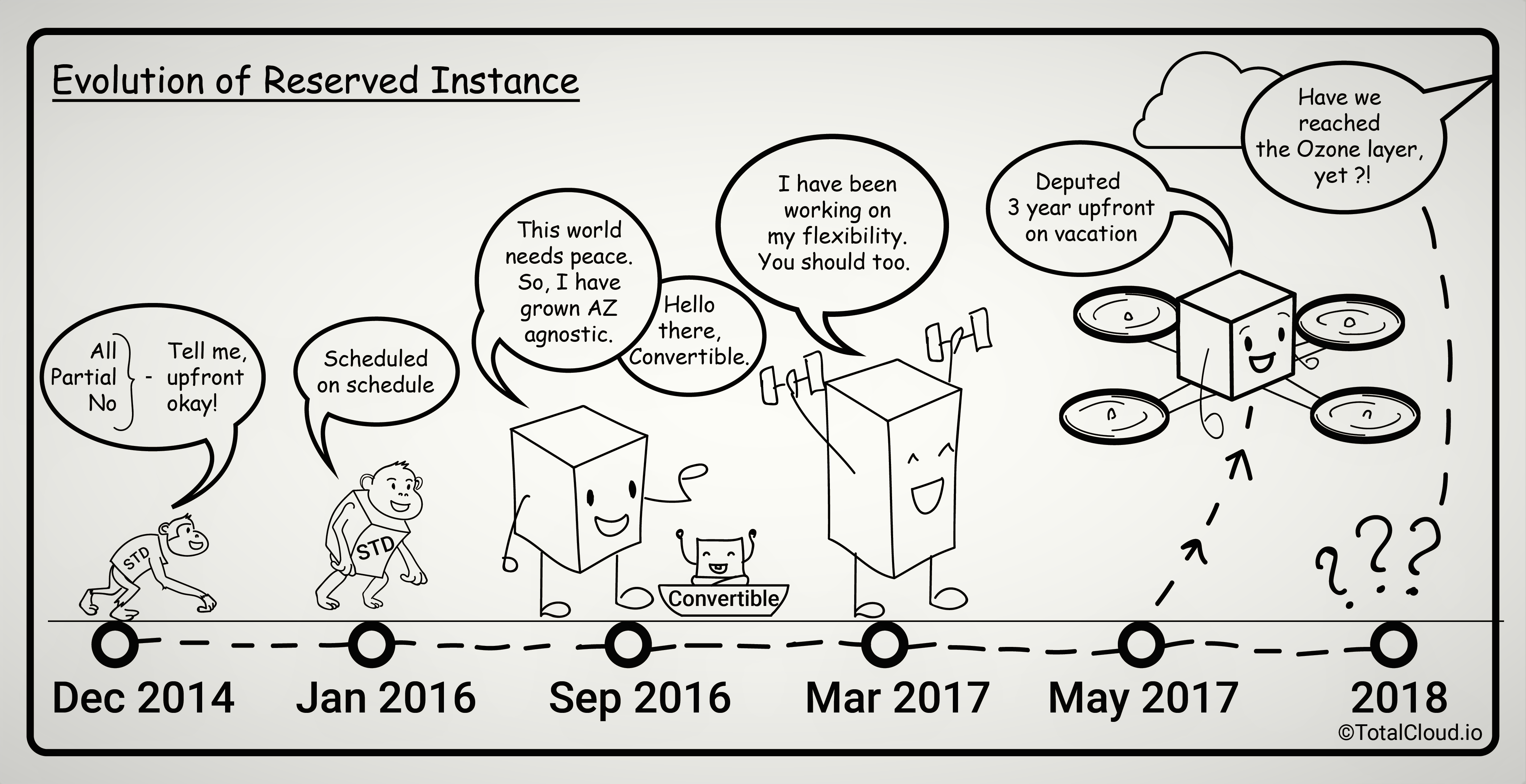 The Evolution Of Aws Reserved Instances