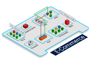 TotalCloud Resource Relationship View