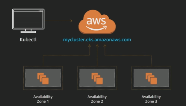 A Quick Guide On How To Deep Dive Into Amazon Eks