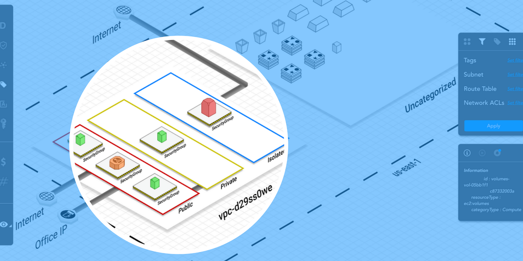 Reinforce Your Aws Security Posture, At Multiple Levels