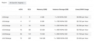 AWS EC2 C5D Instances Pricing for N Virginia
