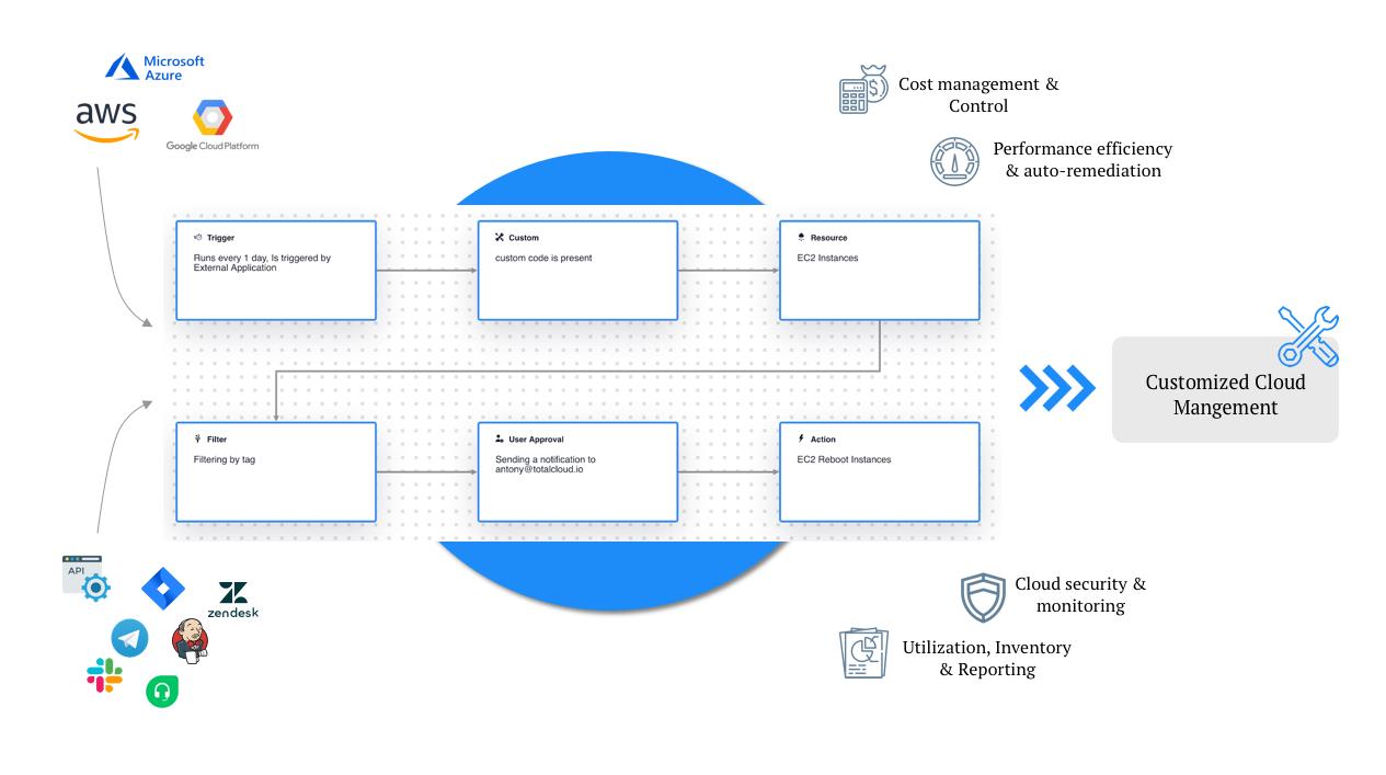TotalCloud's Cloud Management Capabilities