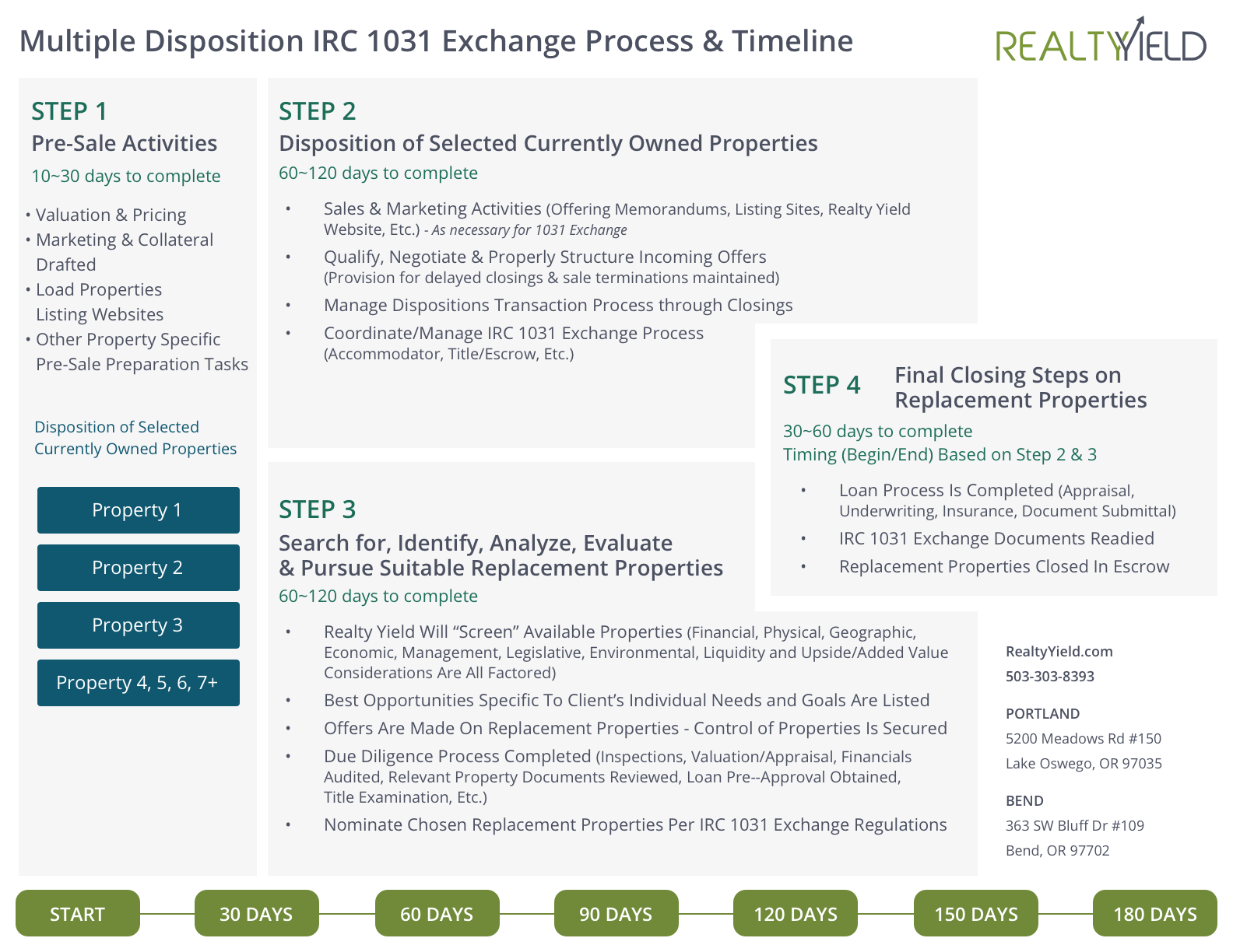 1031 Exchange Process and Timeline