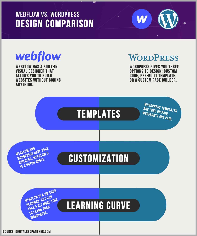 webflow vs wordpress design comparison chart