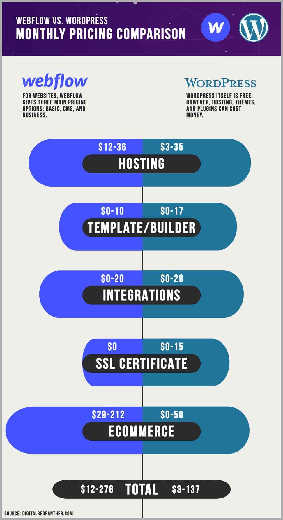 webflow vs. wordpress pricing comparison chart