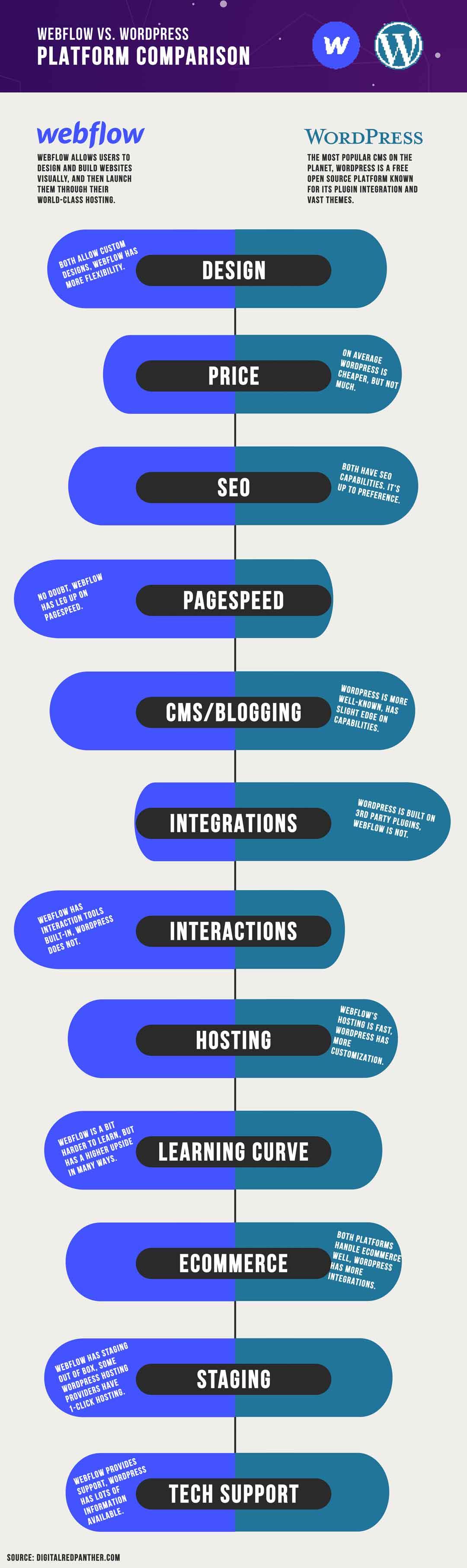 webflow and wordpress platform comparison