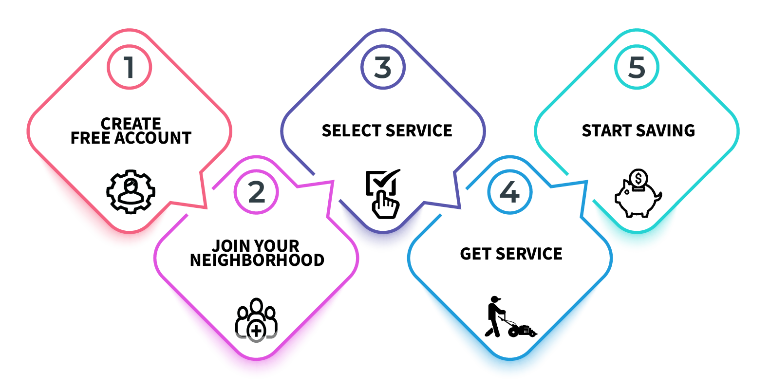Create your free account, join your neighborhood, select service, get service, and start saving!