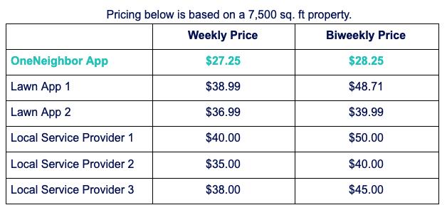 OneNeighbor Pricing Comparison