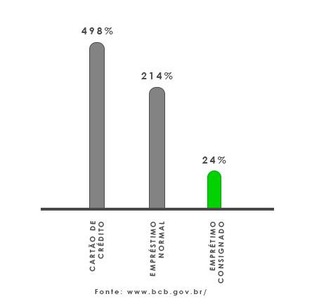 tabela comparar juros